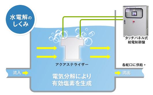 電気分解により有効塩素を生成